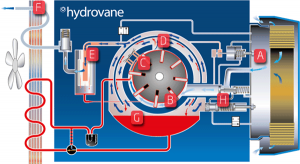 Hydrovane compressor diagram